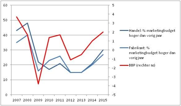 Aandeel toelevering met hoger marketingbudget dan vorig jaar en economische groei 2015