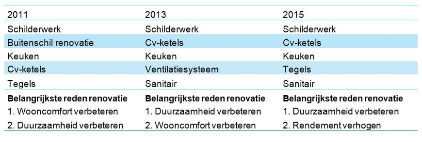 Top5 klussen corporaties